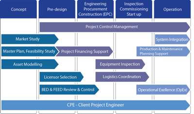 CPE Services diagram